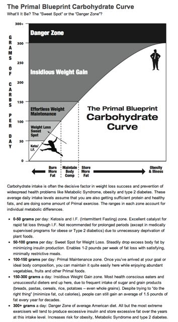 How-to-Succeed-with-the-Primal-Blueprint-Marks-Daily-Apple.jpg