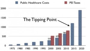 peihealthcosts